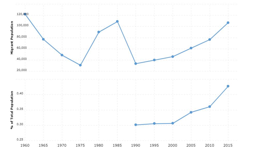 Angola Immigration Statistics