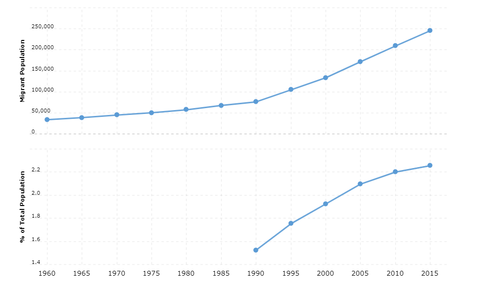 Benin Immigration Statistics