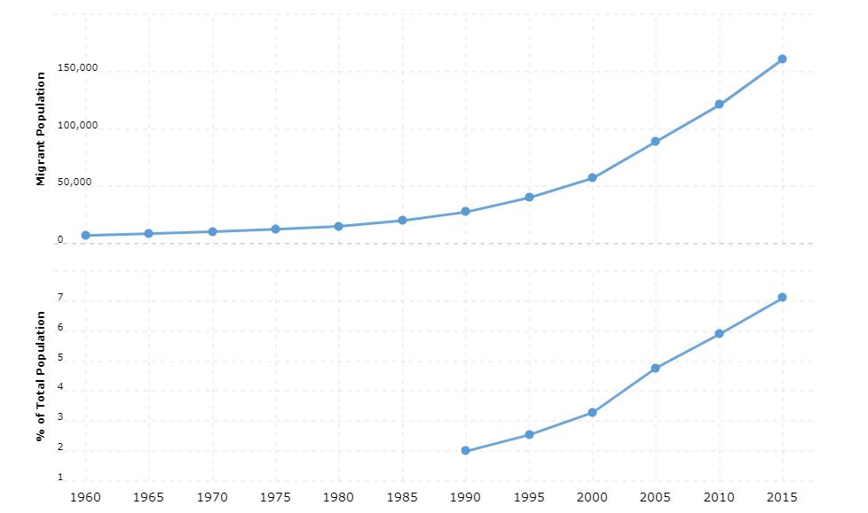 Botswana Immigration Statistics