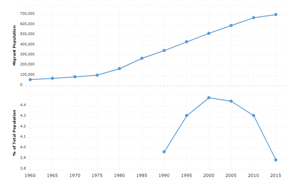 Burkina Faso Immigration Statistics