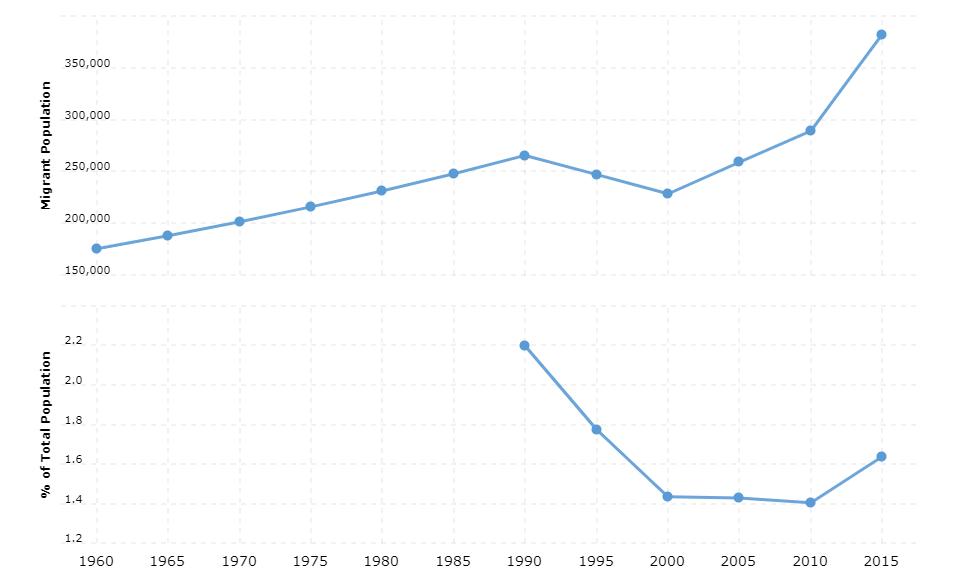 Cameroon Immigration Statistics