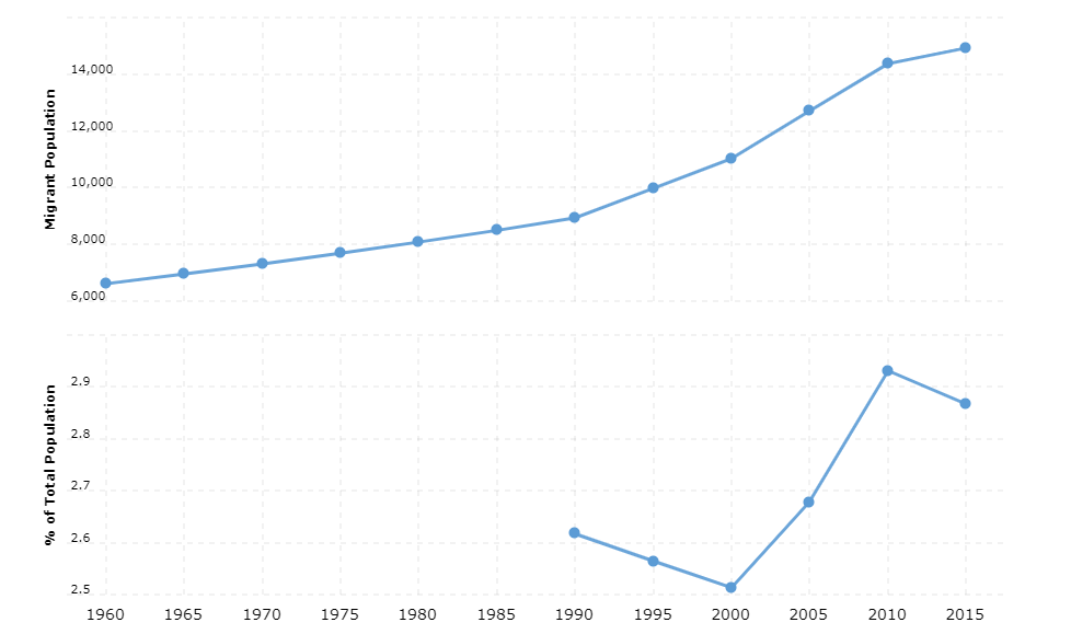Cape Verde Immigration Statistics