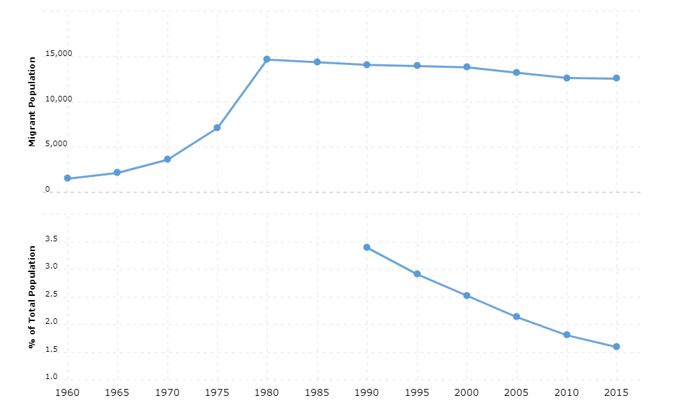 Comoros Immigration Statistics