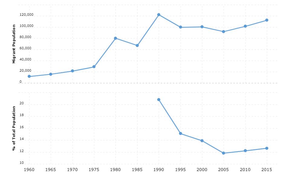 Djibouti Immigration Statistics