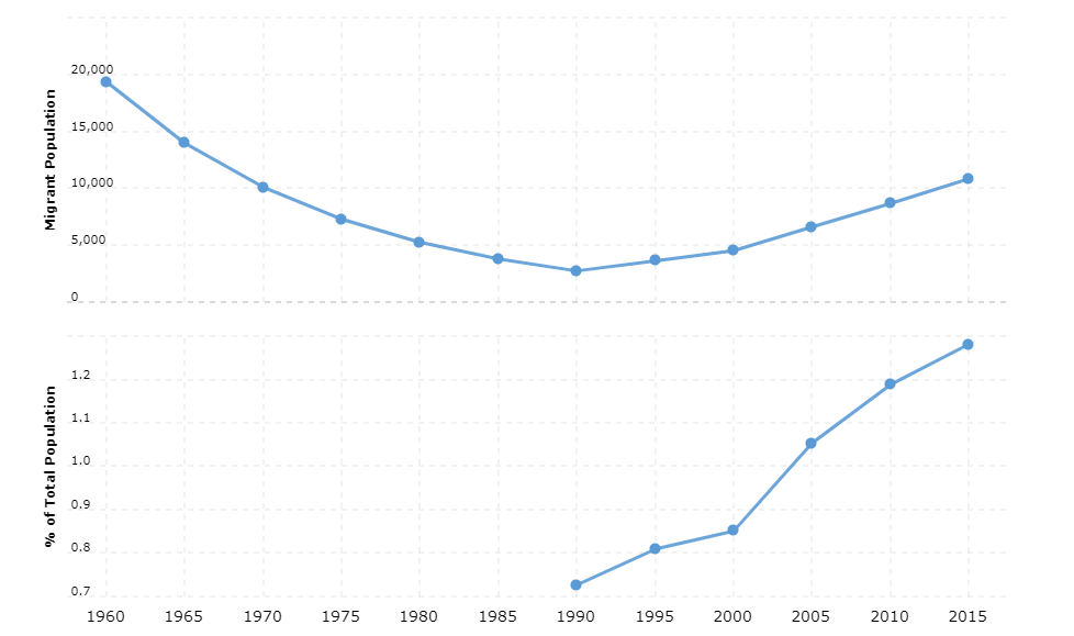 Equatorial Guinea Immigration Statistics