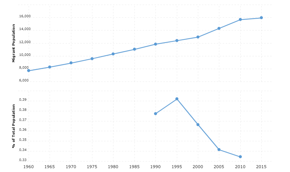 Eritrea Immigration Statistics