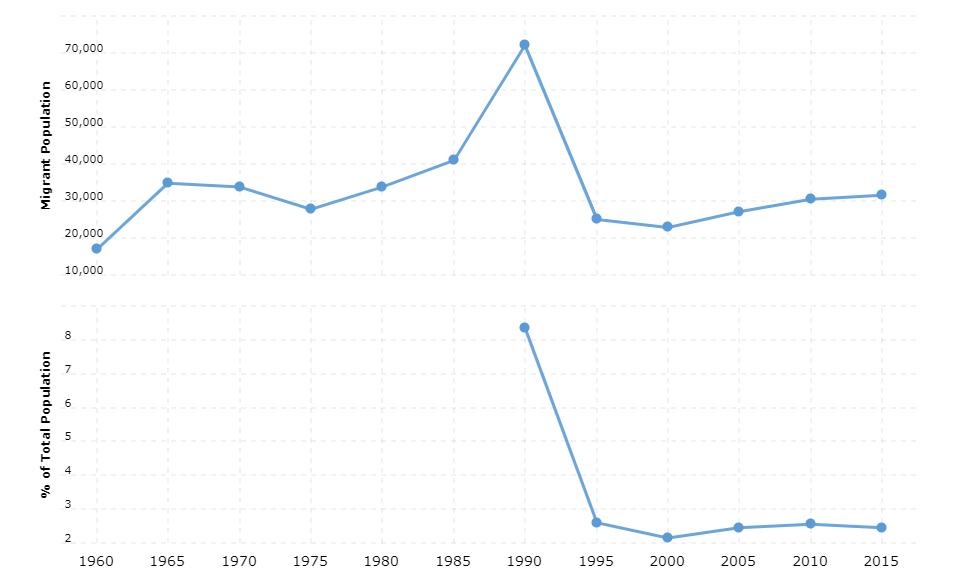 Eswatini Immigration Statistics