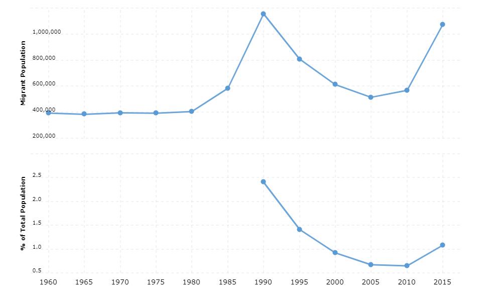 Ethiopia Immigration Statistics