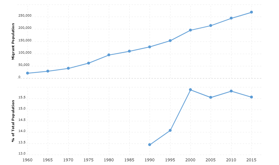 Gabon Immigration Statistics
