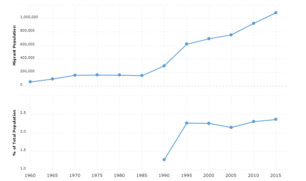 Kenya Immigration Statistics
