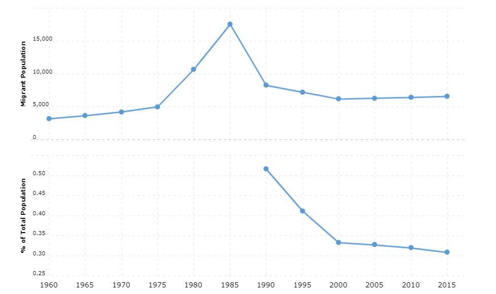 Lesotho Immigration Statistics