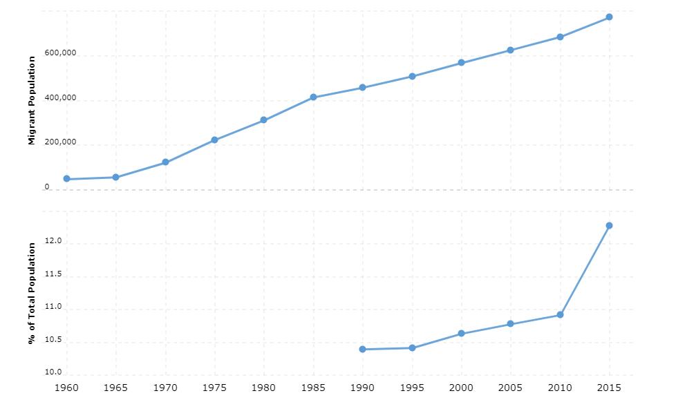 Libya Immigration Statistics