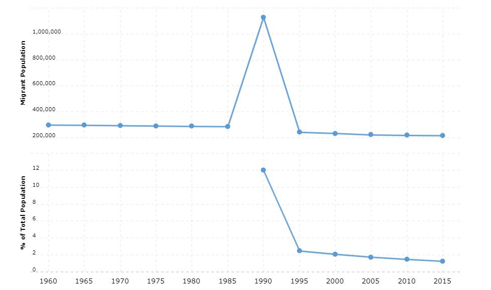 Malawi Immigration Statistics