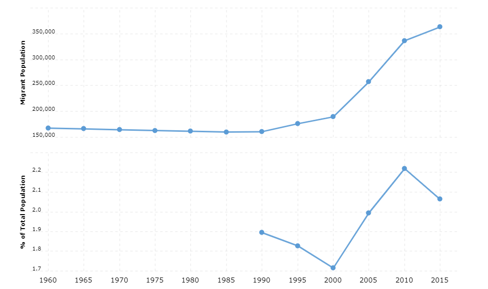 Mali Immigration Statistics