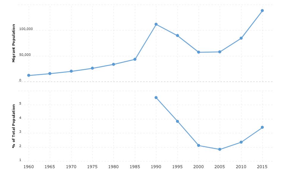 Mauritania Immigration Statistics