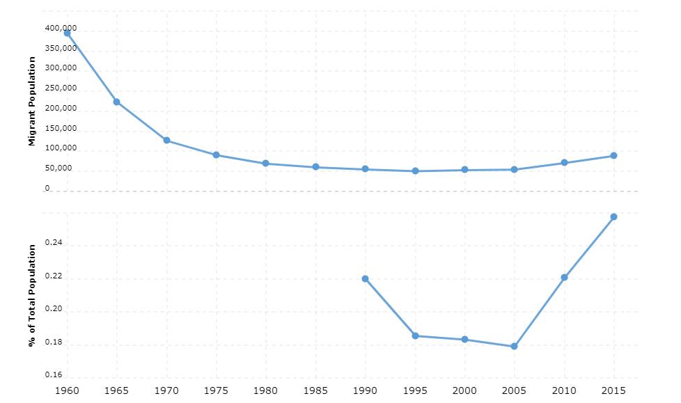 Morocco Immigration Statistics