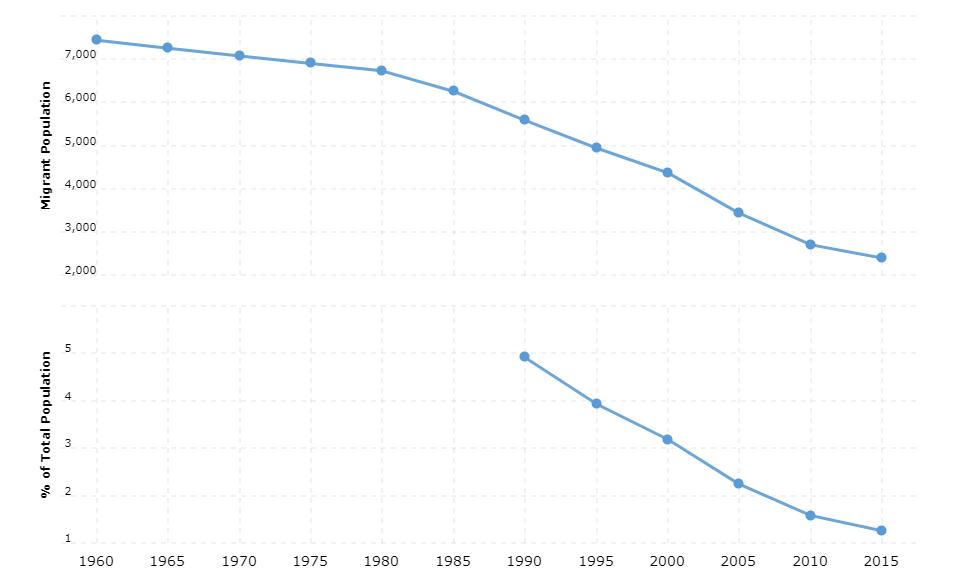 Sao Tome and Principe Immigration Statistics