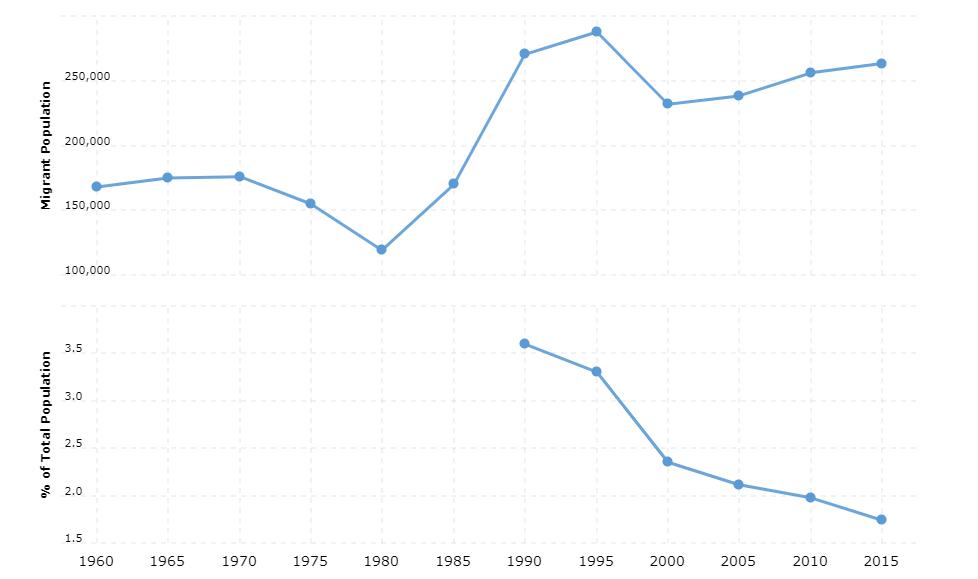 Senegal Immigration Statistics
