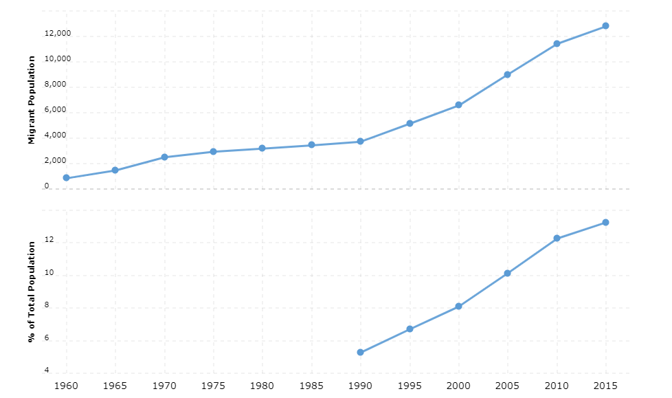 Seychelles Immigration Statistics