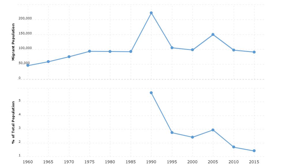 Sierra Leone Immigration Statistics