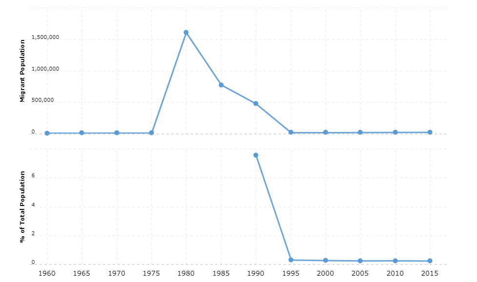 Somalia Immigration Statistics