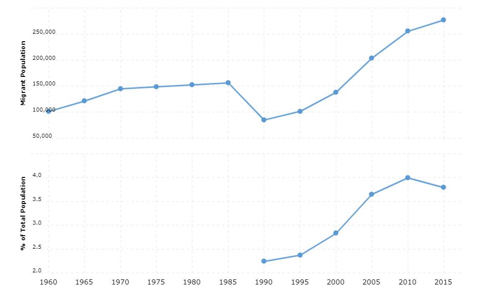 Togo Immigration Statistics