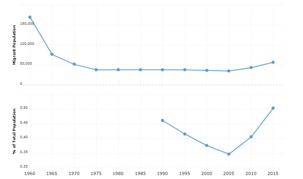 Tunisia Immigration Statistics