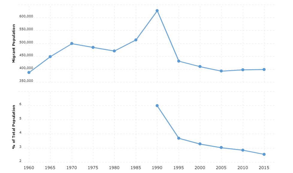 Zimbabwe Immigration Statistics